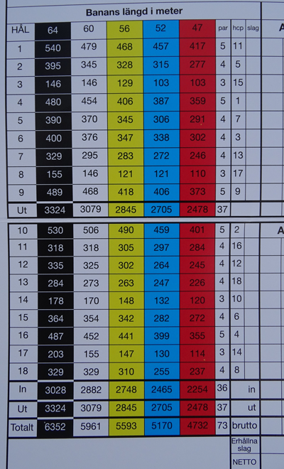 Tomelilla golf course and its distances